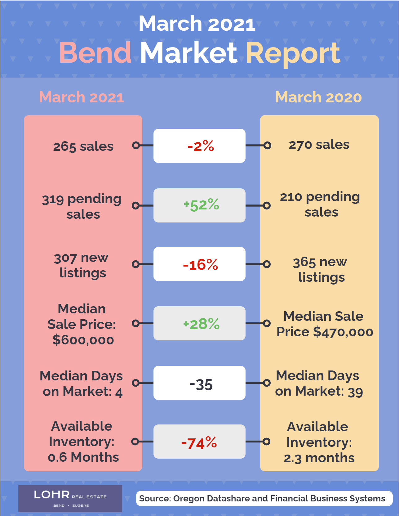 Bend March 2021 Real Estate Market Report