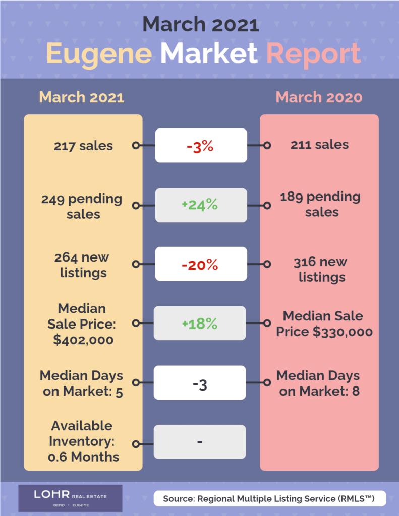 April 2021 Real Estate Market Report Eugene Oregon