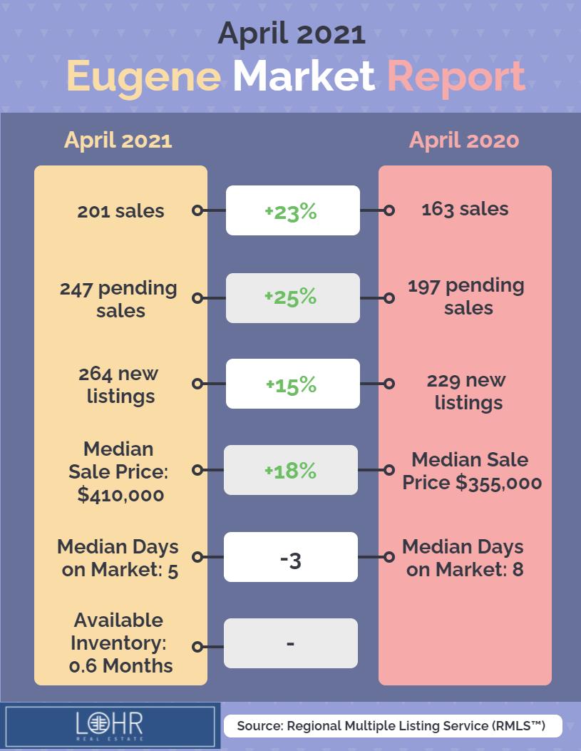 April 2021 Eugene Oregon Real Estate Market infographic