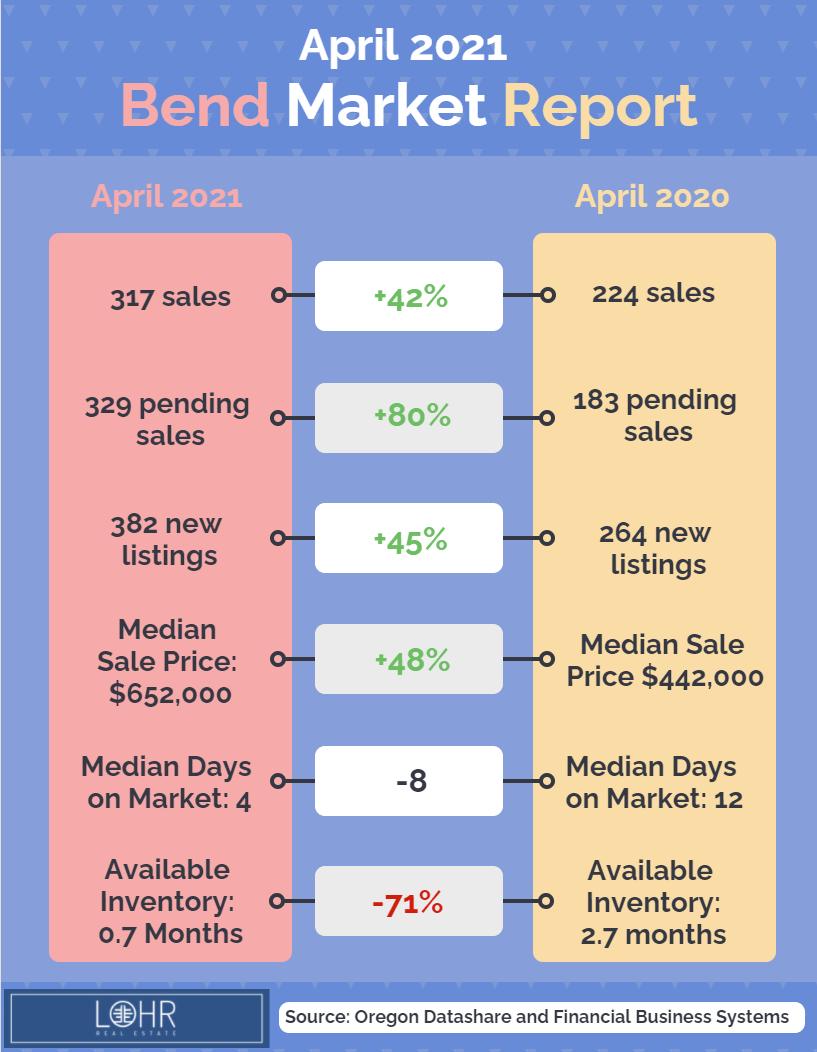 April 2021 Real Estate Market Report for Bend, Oregon infographic