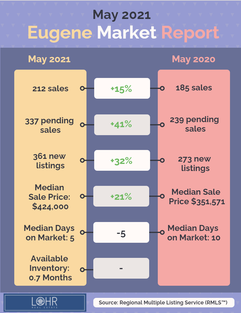 May 2021 Real Estate Market Report Eugene Oregon infographic