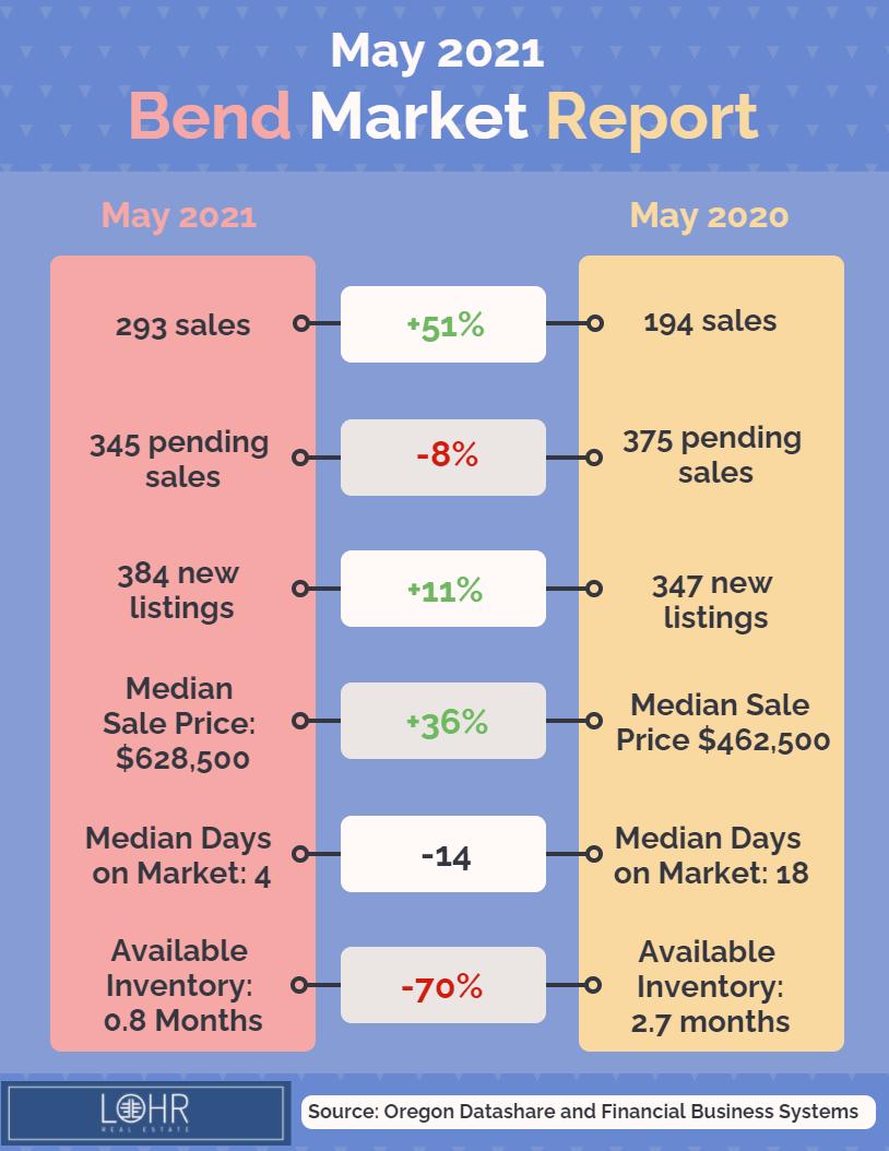 May 2021 Real Estate Market Report Bend Oregon