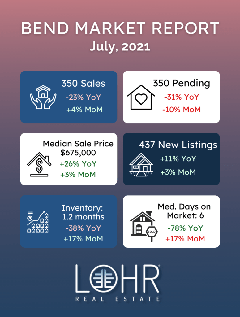 Bend Real Estate Market Report July 2021 infographic