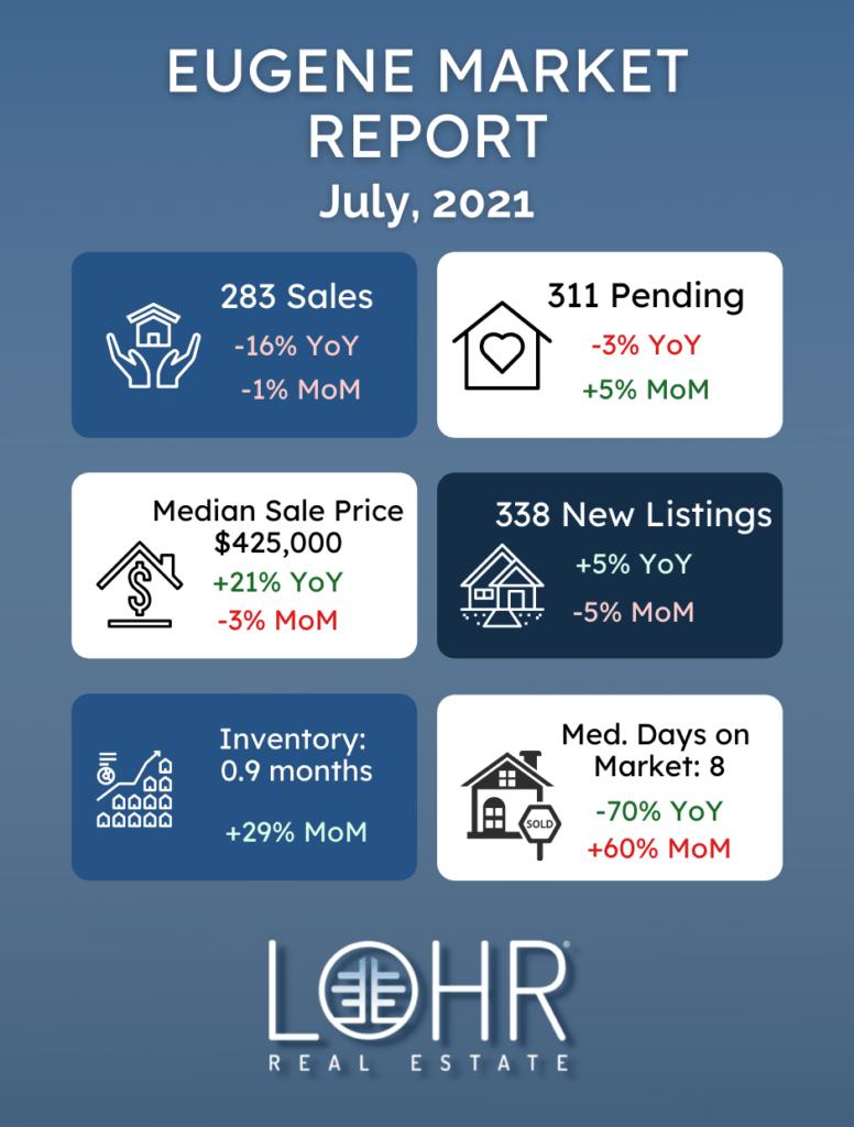 Eugene July 2021 Real Estate Market Report Infographic